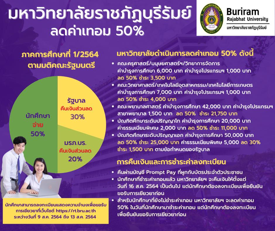 มหาวิทยาลัยราชภัฏบุรีรัมย์ประกาศลดค่าเทอม 50%